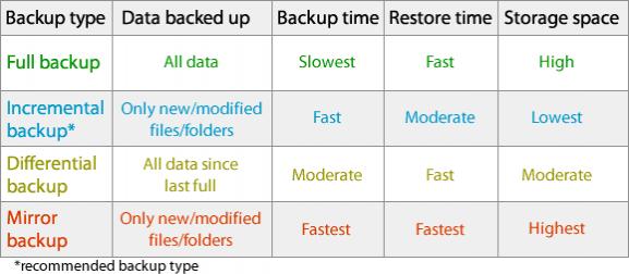 backup-types