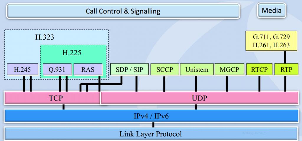 protocol_stack