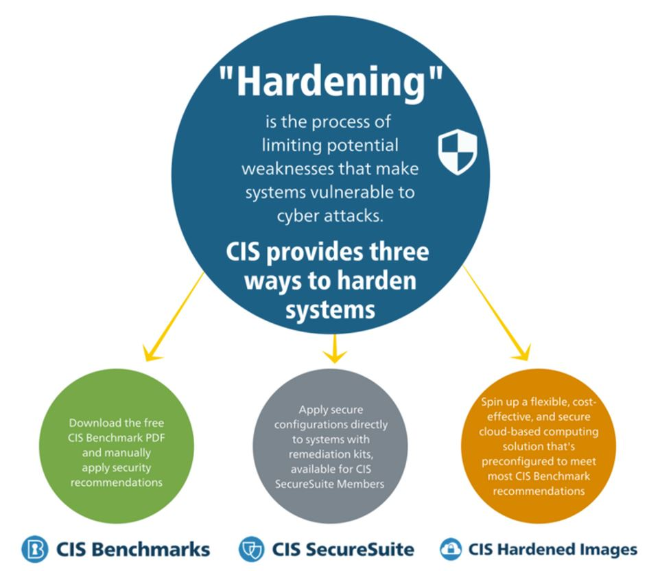 Operating System, Application and Network Hardening
